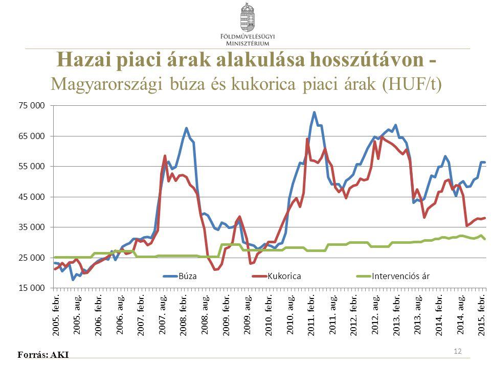 Hazai piaci árak alakulása hosszútávon - Magyarországi búza és kukorica piaci árak (HUF/t)