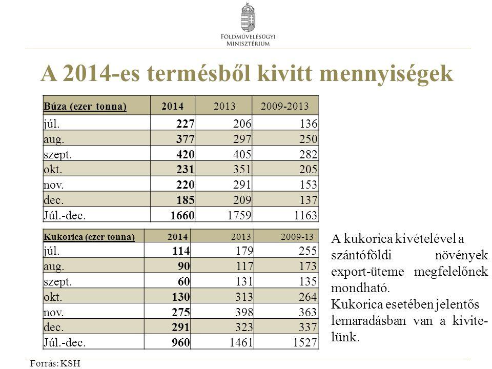 A 2014-es termésből kivitt mennyiségek
