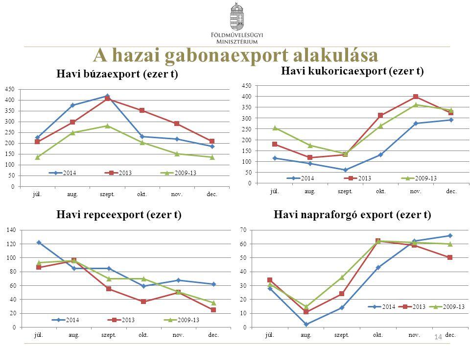 A hazai gabonaexport alakulása