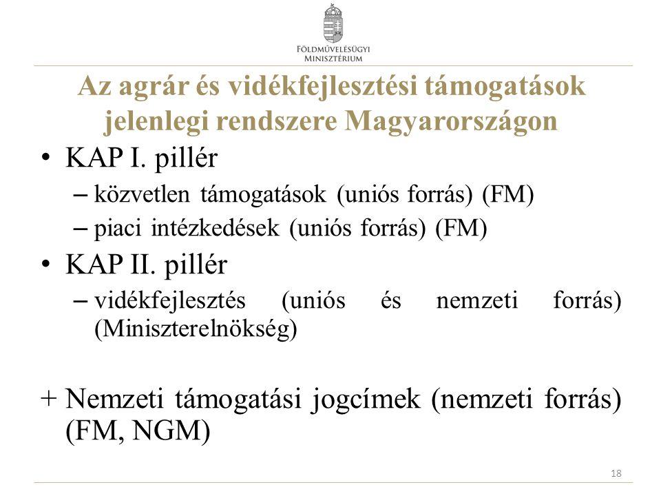 Nemzeti támogatási jogcímek (nemzeti forrás) (FM, NGM)