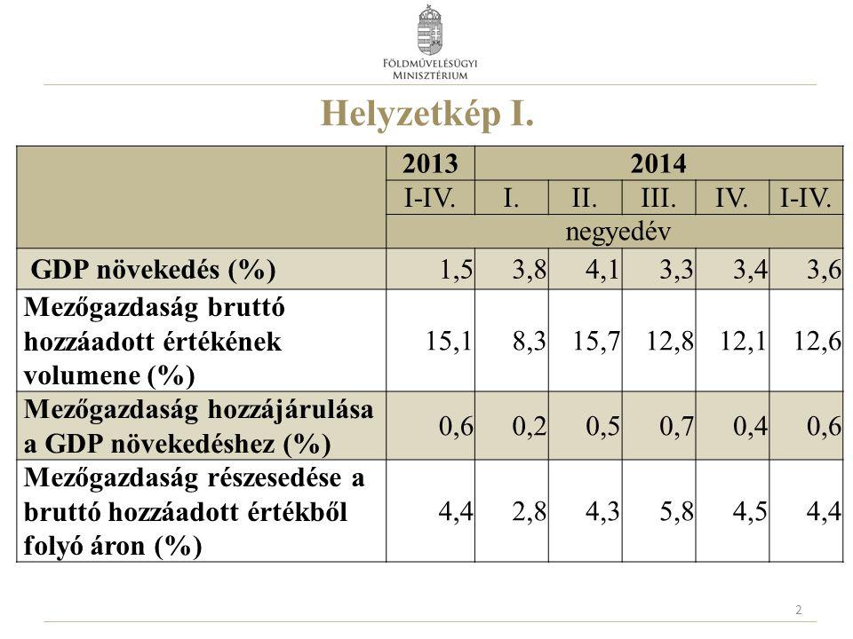 Helyzetkép I. 2013 2014 I-IV. I. II. III. IV. negyedév