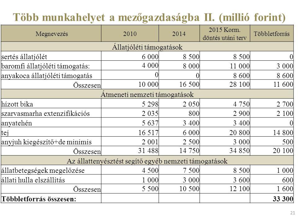 Több munkahelyet a mezőgazdaságba II. (millió forint)