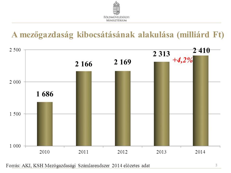 A mezőgazdaság kibocsátásának alakulása (milliárd Ft)
