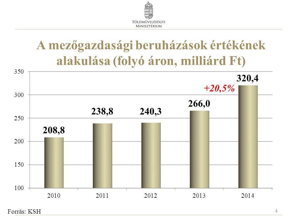 A mezőgazdasági beruházások értékének alakulása (folyó áron, milliárd Ft)