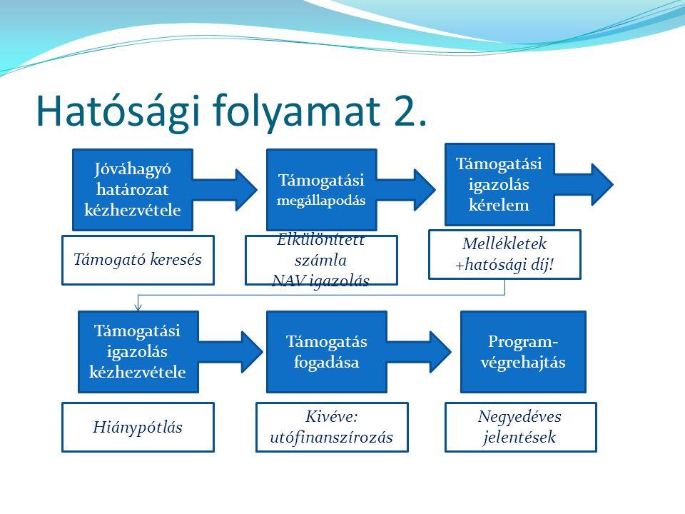 Hatósági folyamat 2. Támogatási igazolás kérelem Jóváhagyó határozat