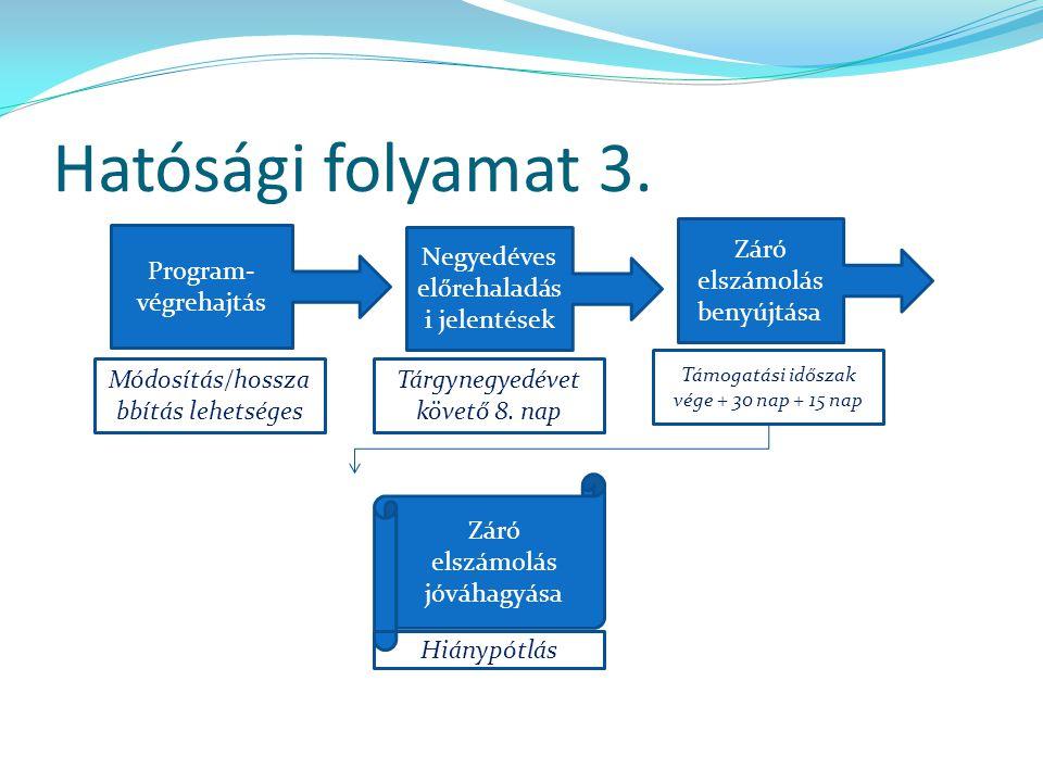 Hatósági folyamat 3. Program- végrehajtás Záró elszámolás benyújtása