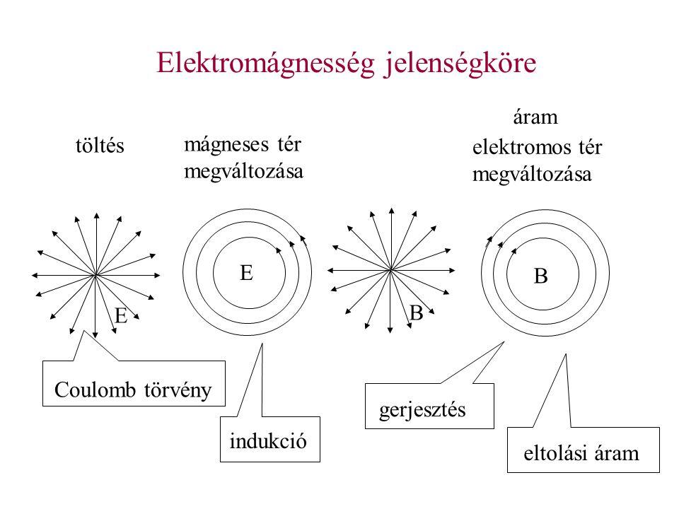 Elektromágnesség jelenségköre