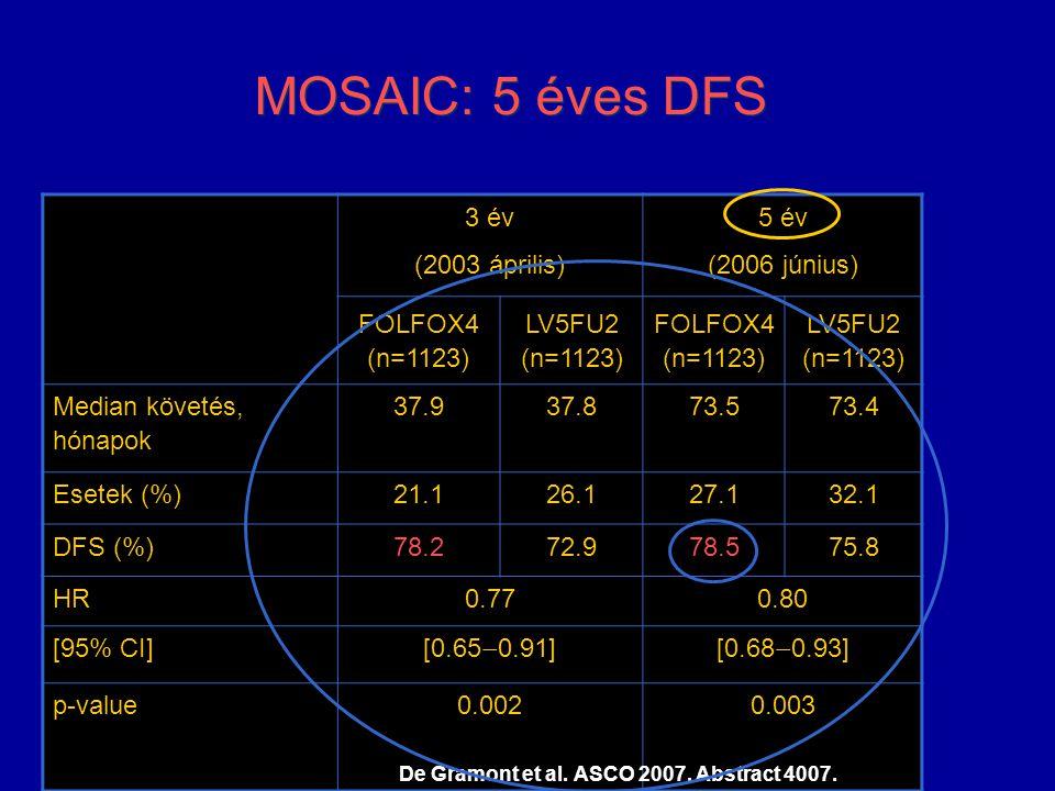 MOSAIC: 5 éves DFS 3 év (2003 április) 5 év (2006 június)