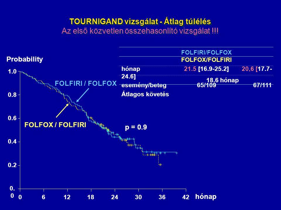 TOURNIGAND vizsgálat - Átlag túlélés Az első közvetlen összehasonlító vizsgálat !!!