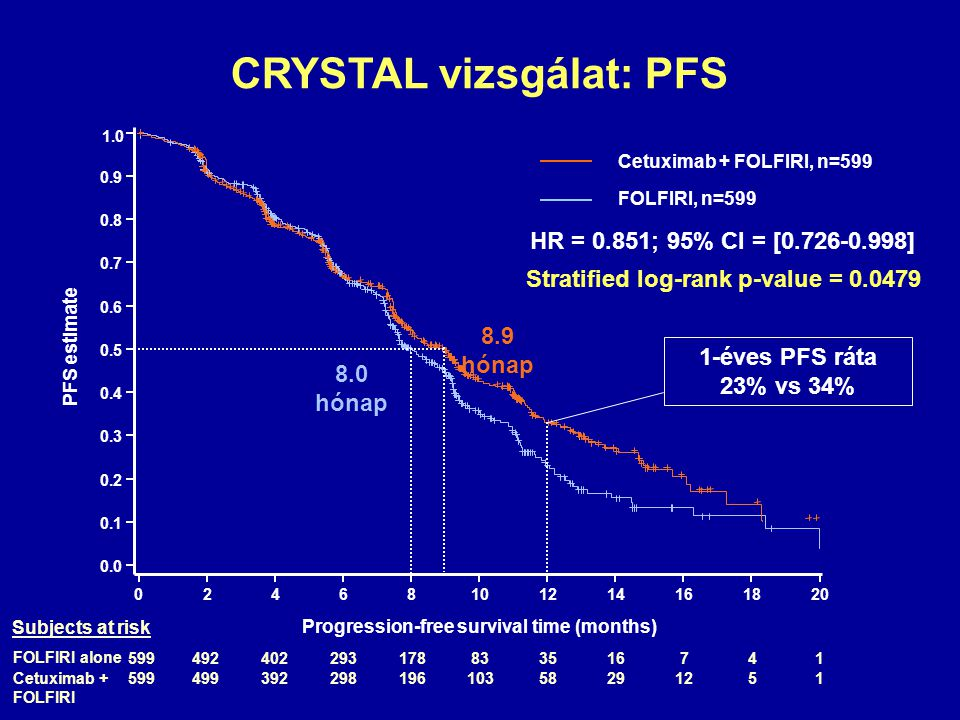 CRYSTAL vizsgálat: PFS Progression-free survival time (months)