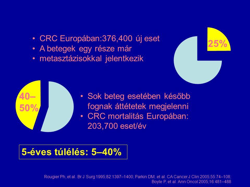25% 40– 50% 5-éves túlélés: 5–40% CRC Europában:376,400 új eset