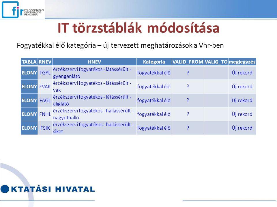 IT törzstáblák módosítása
