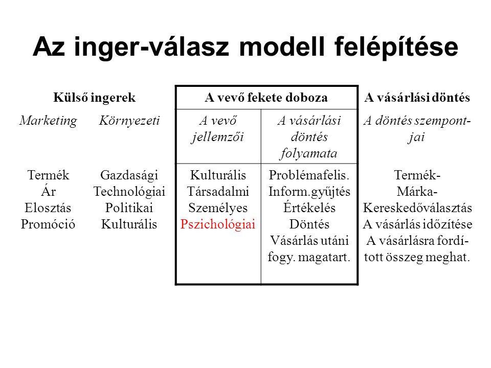 Az inger-válasz modell felépítése