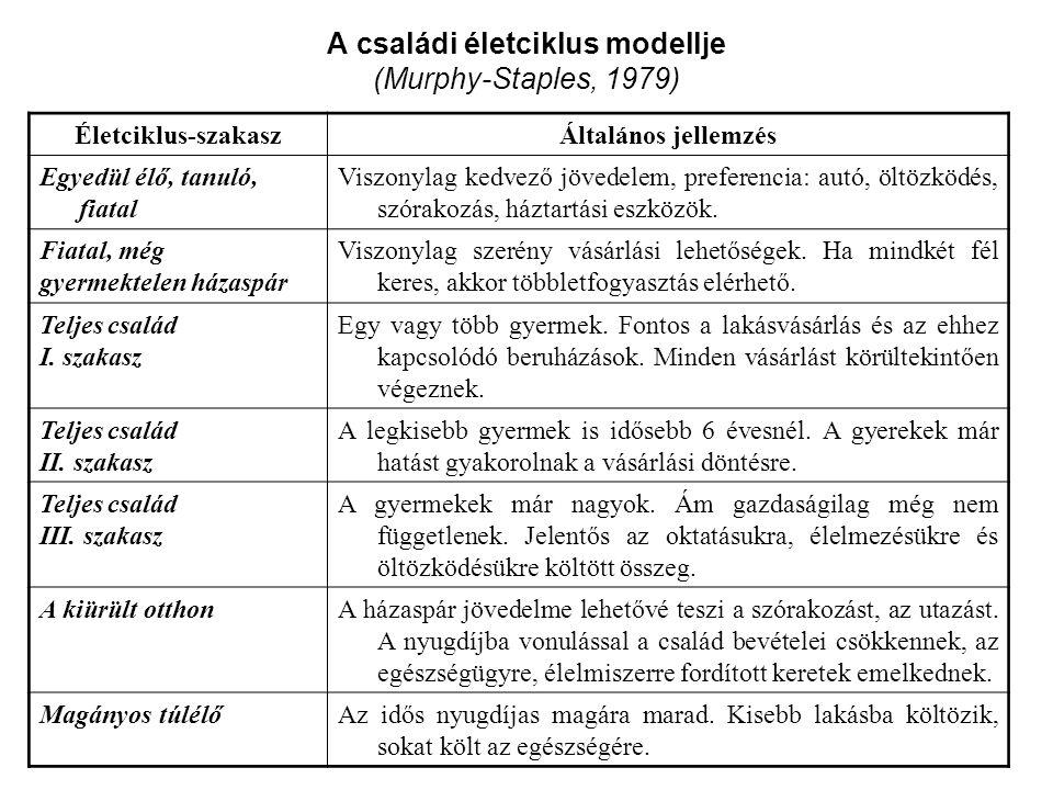A családi életciklus modellje (Murphy-Staples, 1979)