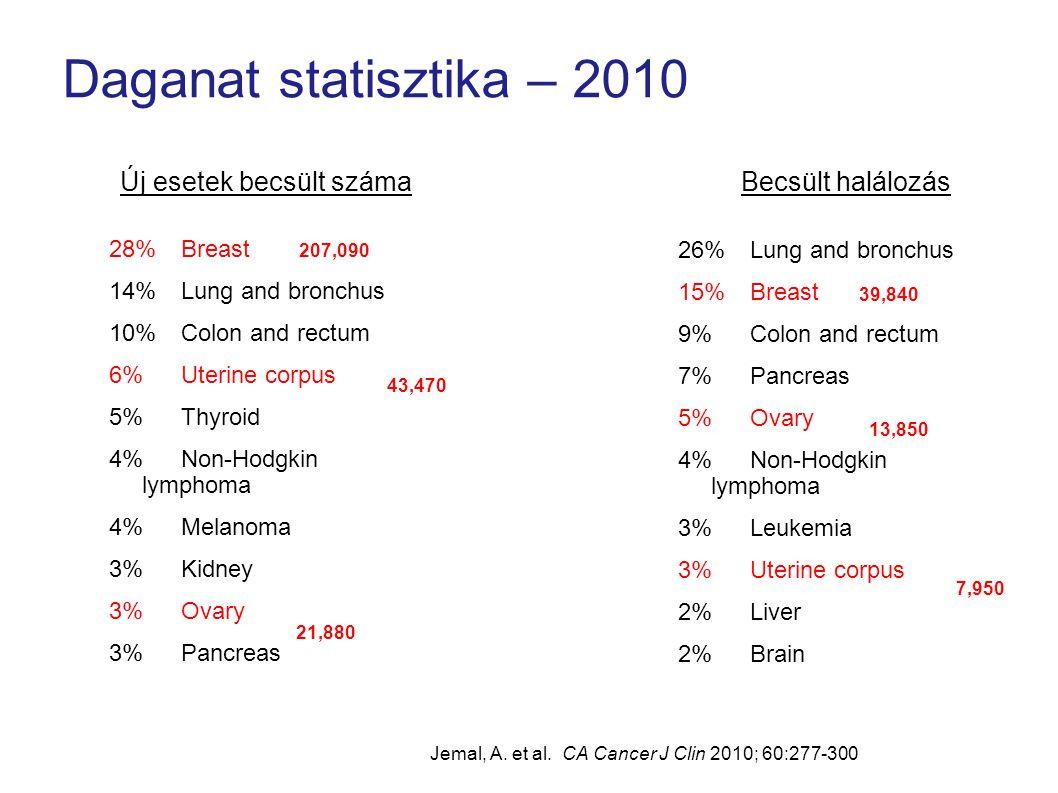 Daganat statisztika – 2010 Új esetek becsült száma Becsült halálozás