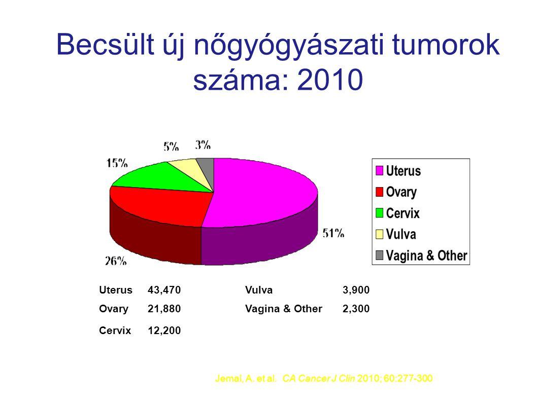 Becsült új nőgyógyászati tumorok száma: 2010