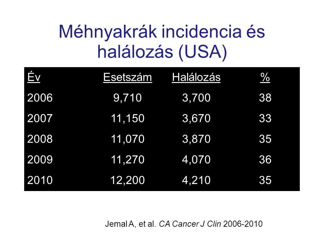 Méhnyakrák incidencia és halálozás (USA)