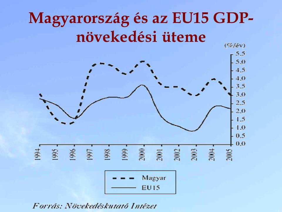 Magyarország és az EU15 GDP-növekedési üteme