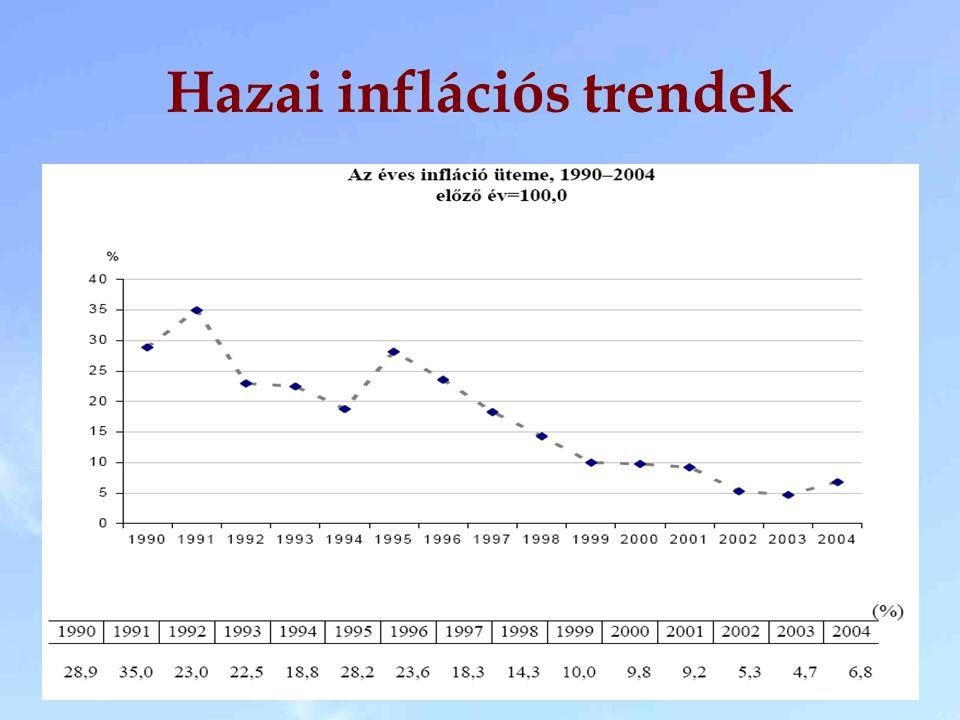 Hazai inflációs trendek