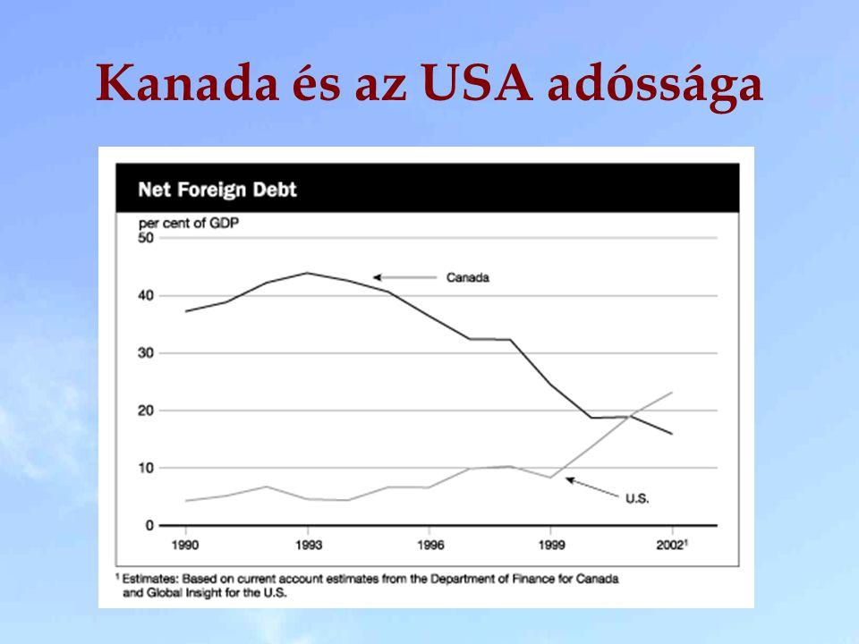 Kanada és az USA adóssága