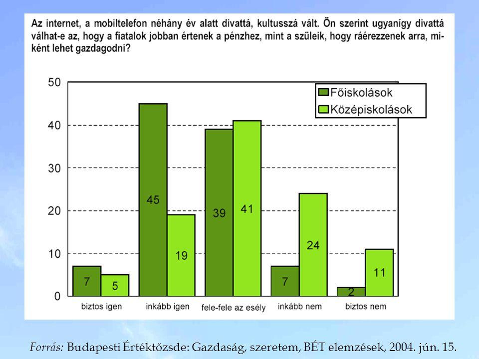 Forrás: Budapesti Értéktőzsde: Gazdaság, szeretem, BÉT elemzések, 2004