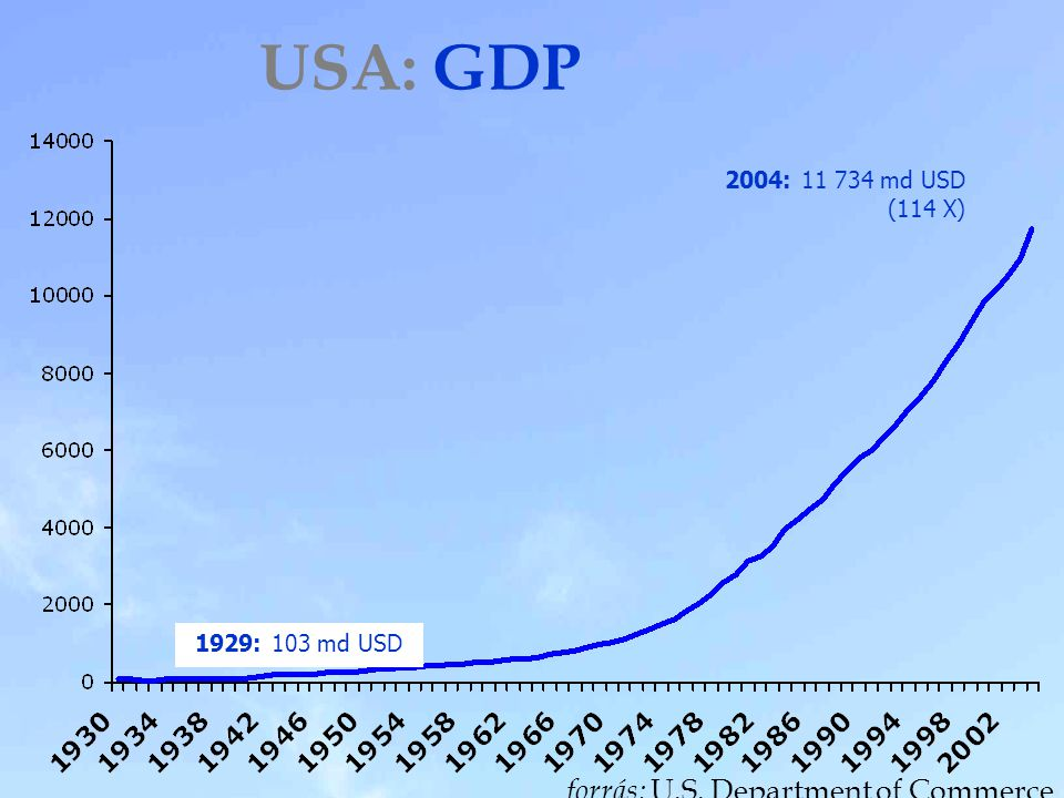 USA: GDP forrás: U.S. Department of Commerce 2004: 11 734 md USD