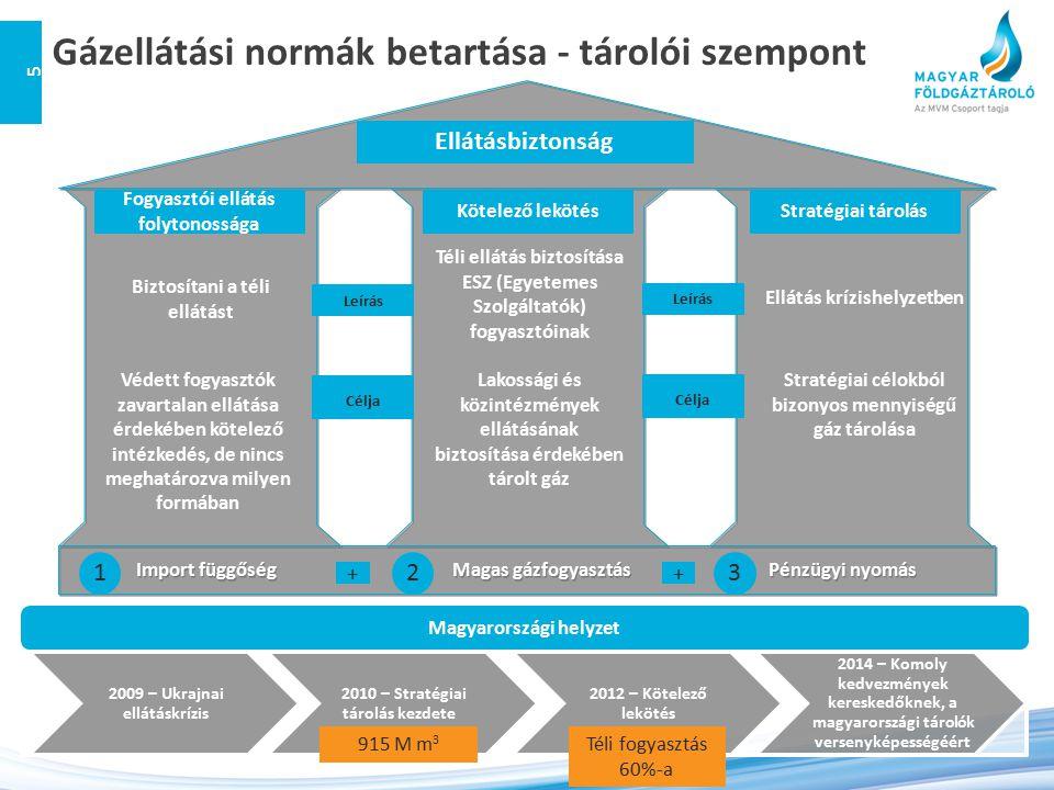 Gázellátási normák betartása - tárolói szempont