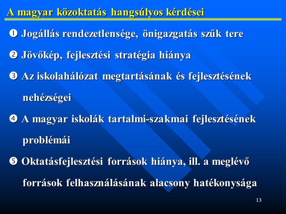 A magyar közoktatás hangsúlyos kérdései