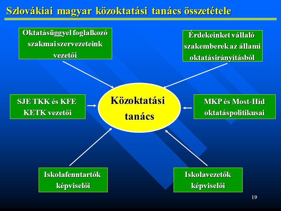 Szlovákiai magyar közoktatási tanács összetétele