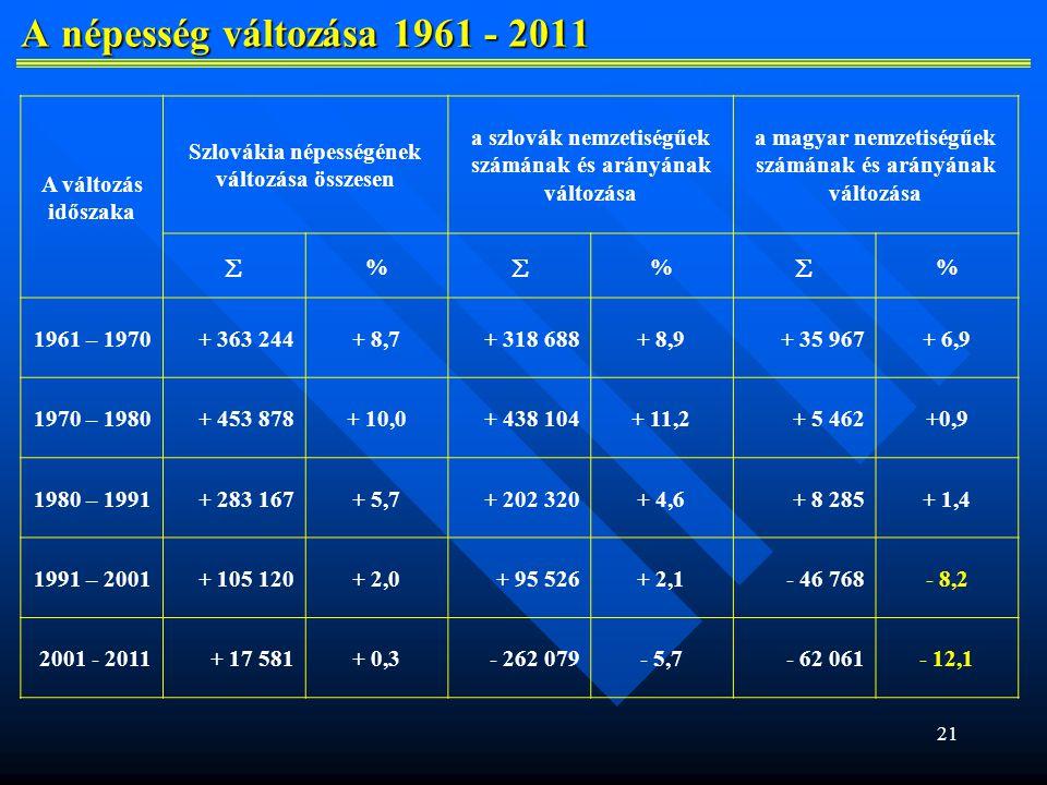 A népesség változása 1961 - 2011 A változás időszaka