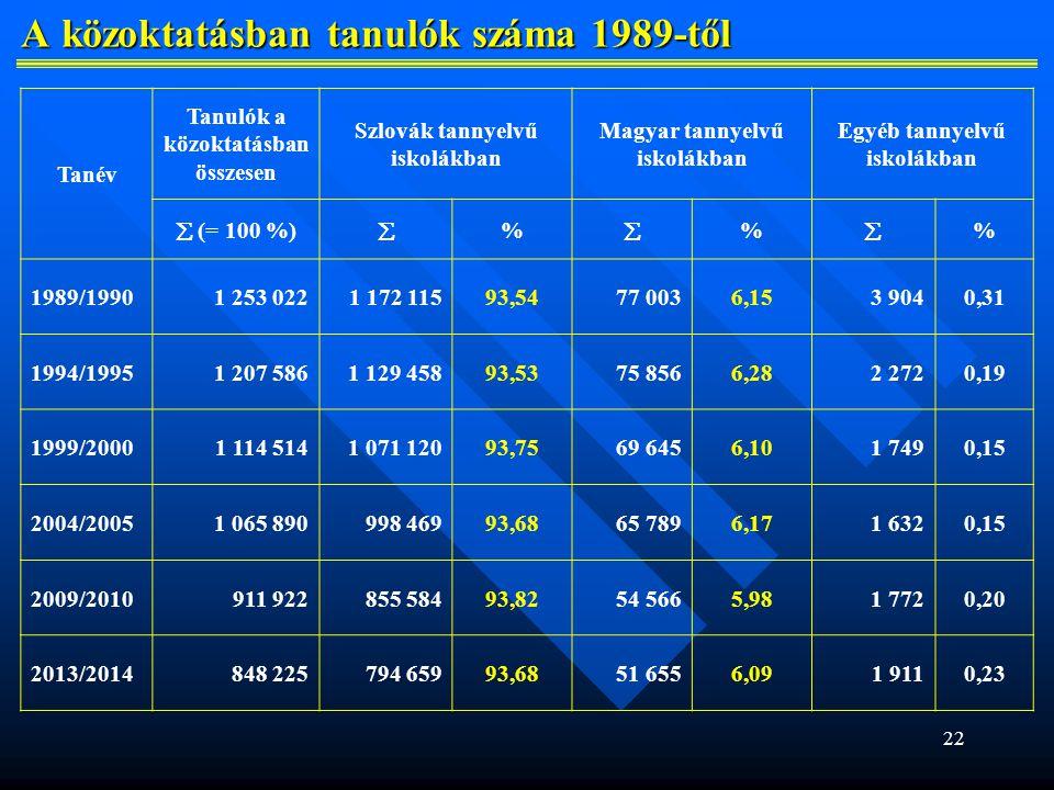 A közoktatásban tanulók száma 1989-től
