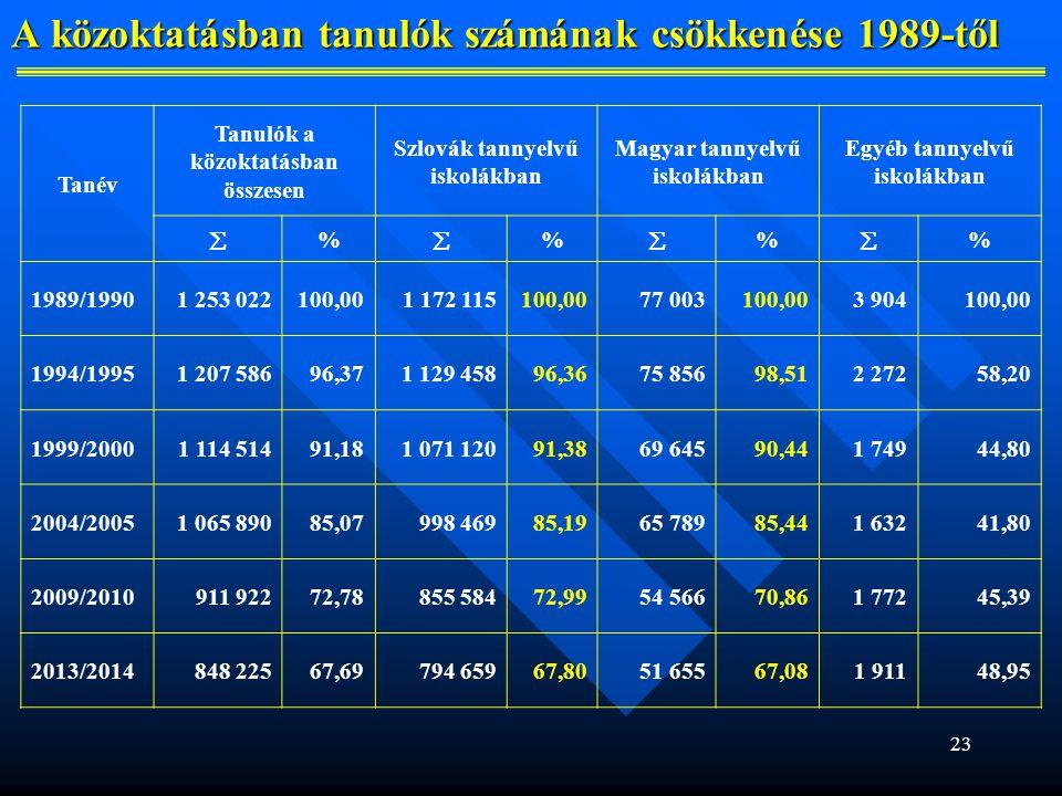 A közoktatásban tanulók számának csökkenése 1989-től