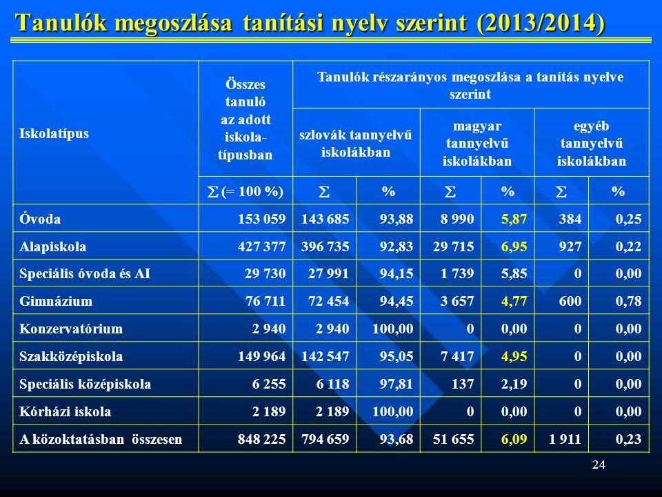 Tanulók megoszlása tanítási nyelv szerint (2013/2014)