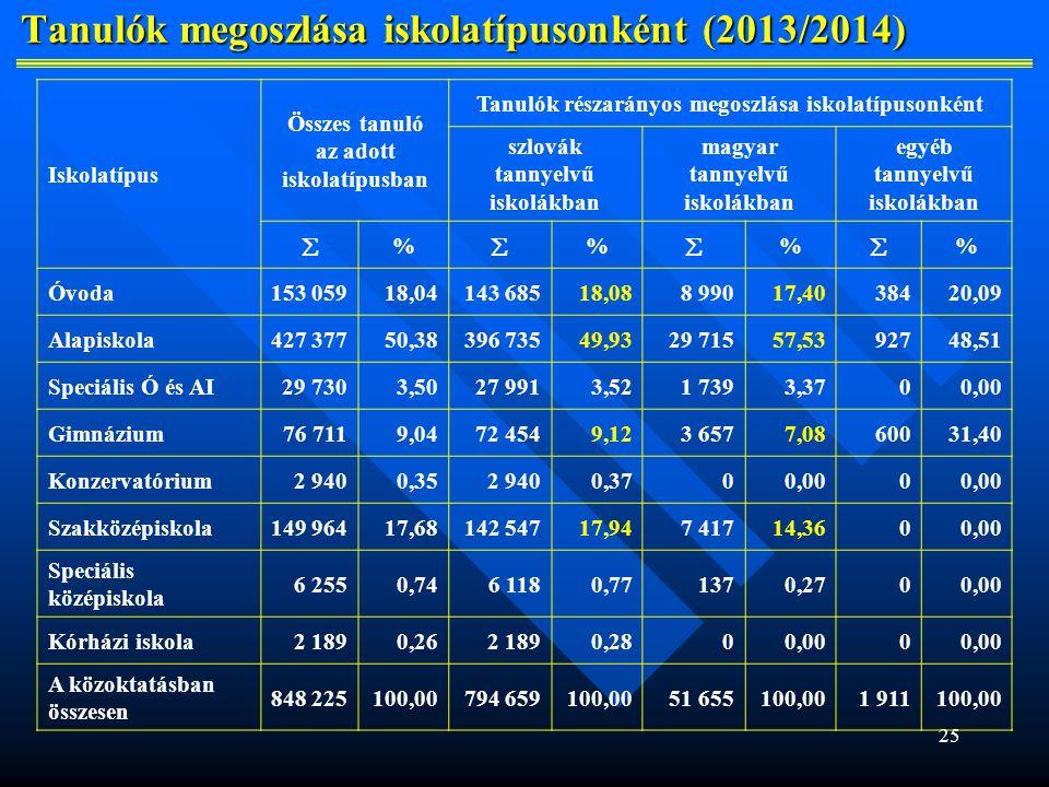 Tanulók megoszlása iskolatípusonként (2013/2014)
