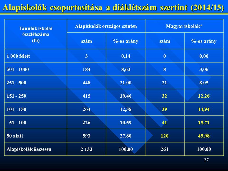Alapiskolák csoportosítása a diáklétszám szertint (2014/15)