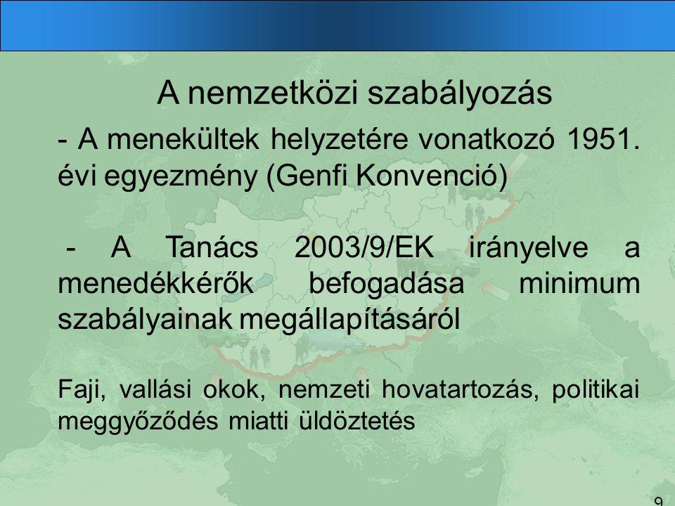 A nemzetközi szabályozás