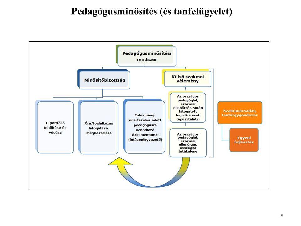 Pedagógusminősítés (és tanfelügyelet)