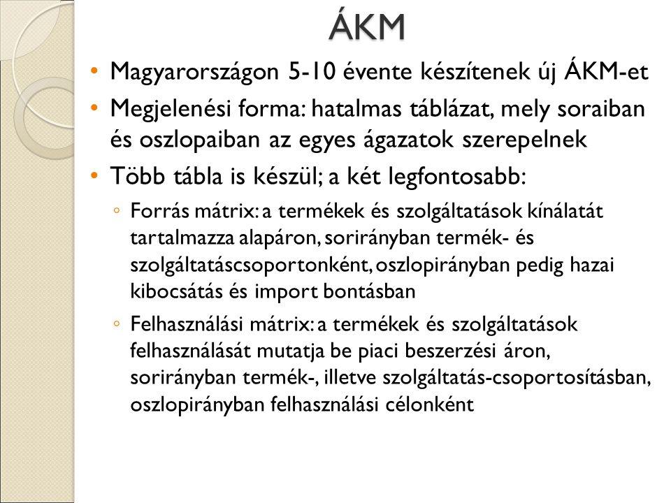 ÁKM Magyarországon 5-10 évente készítenek új ÁKM-et