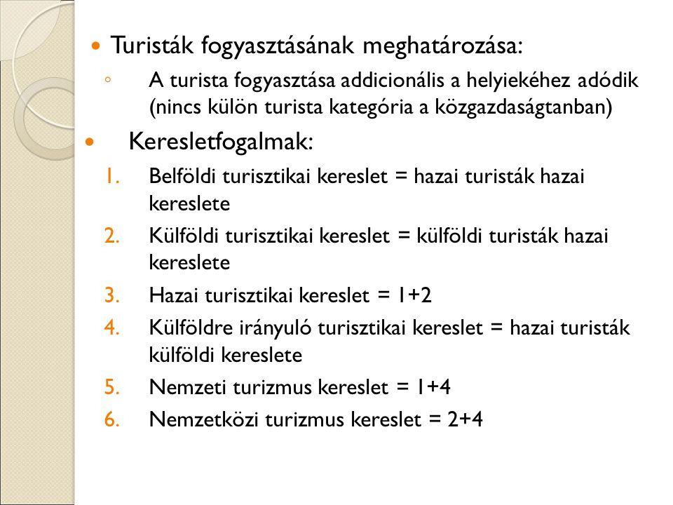Turisták fogyasztásának meghatározása: