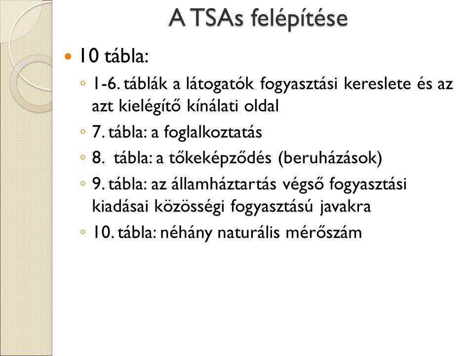 A TSAs felépítése 10 tábla: