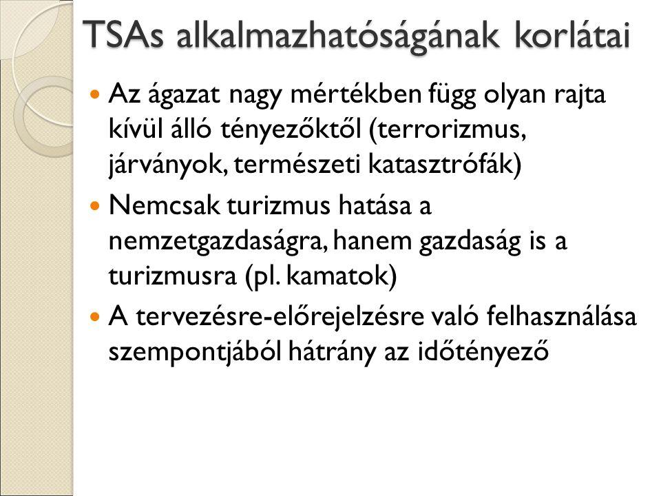 TSAs alkalmazhatóságának korlátai