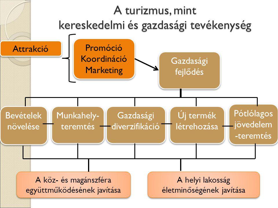 A turizmus, mint kereskedelmi és gazdasági tevékenység