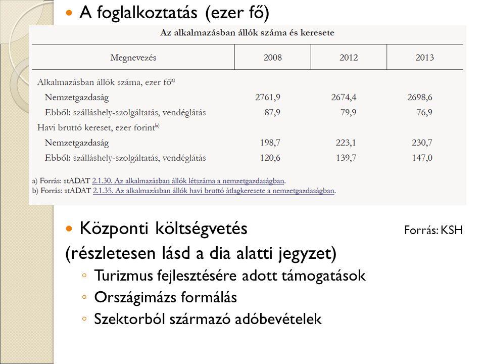 A foglalkoztatás (ezer fő)
