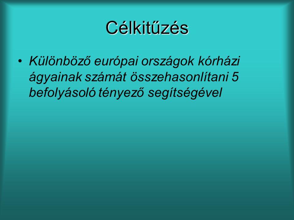 Célkitűzés Különböző európai országok kórházi ágyainak számát összehasonlítani 5 befolyásoló tényező segítségével.