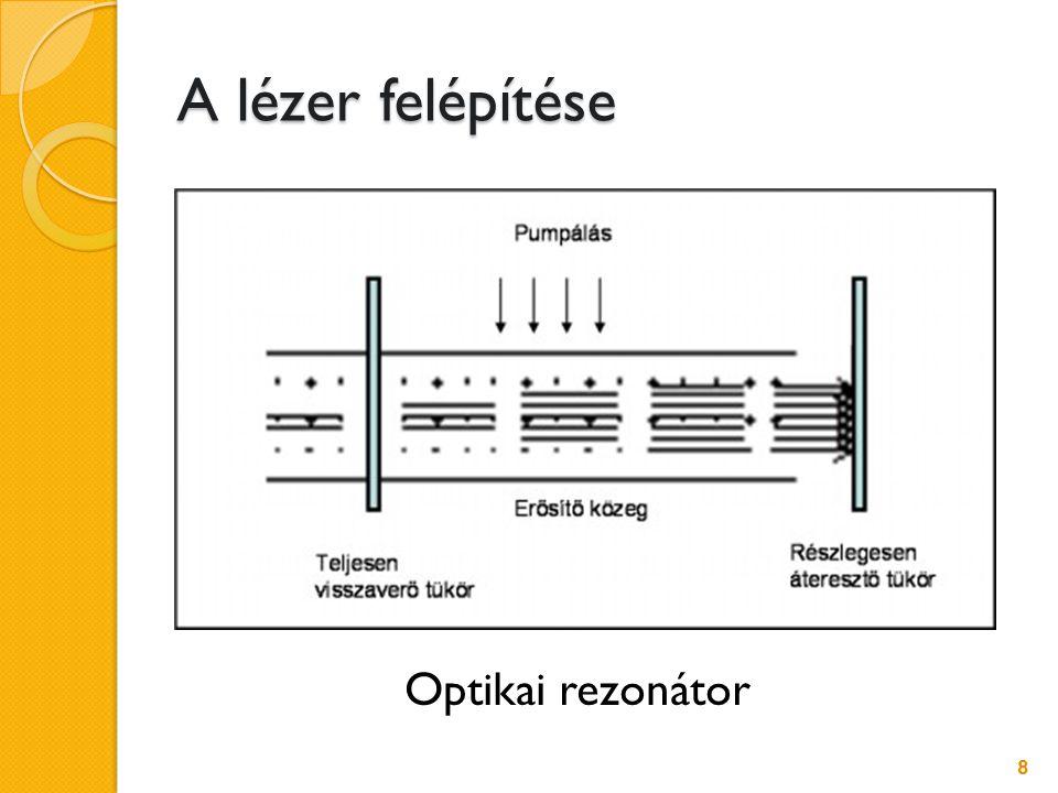 A lézer felépítése Optikai rezonátor