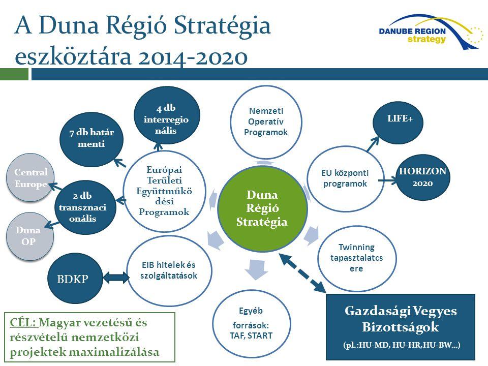 A Duna Régió Stratégia eszköztára 2014-2020