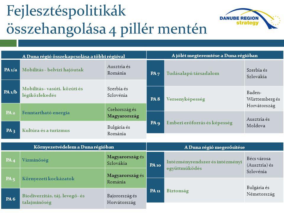 Fejlesztéspolitikák összehangolása 4 pillér mentén