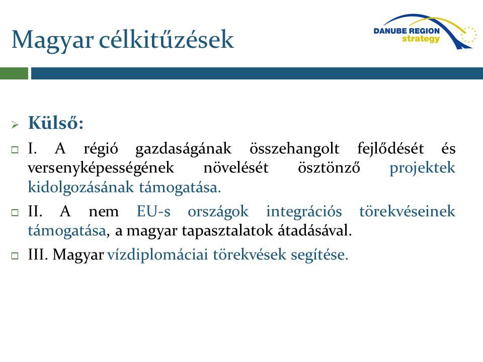 Magyar célkitűzések Külső: