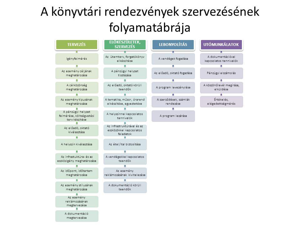 A könyvtári rendezvények szervezésének folyamatábrája