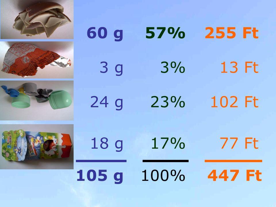 60 g 57% 255 Ft 3 g 3% 13 Ft 24 g 23% 102 Ft 18 g 17% 77 Ft 105 g 100% 447 Ft